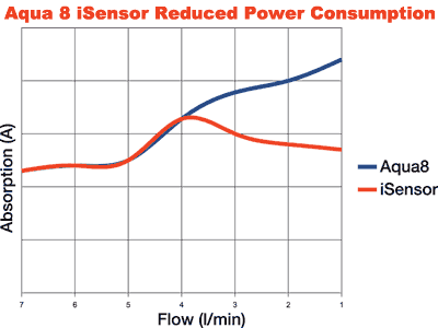 Aqua 8 iSensor uses less power than traditional pumps